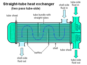 Shell and tube heat exchanger - Image: Straight tube heat exchanger 2 pass