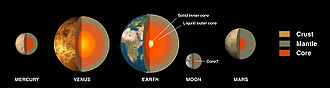 Planetary core - The internal structure of the inner planets.