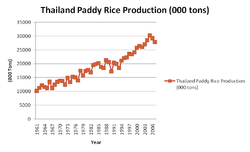 Thailand Paddy Rice Production.png