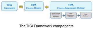 Tudor IT Process Assessment