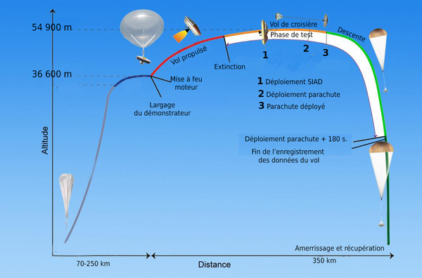LDSD, le parachute supersonique de la NASA 600px-Timeline-of-Events-for-Planetary-Landing-Test-of--Low-Density-Supersonic-Decelerator%2CPIA18451-fr