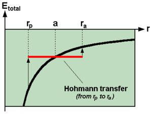 Hohmann transfer orbit - Image: Total energy during Hohmann transfer