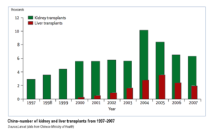 Organ transplantation in China - Image: Transplants
