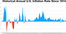 US inflation rate CPI.png
