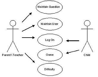 Actor (UML) - UML use case diagram with two actors and several use cases.