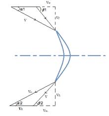 Centrifugal fan wikipedia velocity triangle for backward facing blade ccuart Images