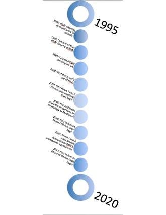RNA interference - Wikipedia