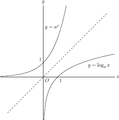 解析概論 第2章 指数函数および対数函数 fig1.png