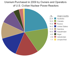 Uranium Mining By Country Wikipedia