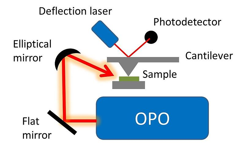File:AFM-IR using OPO schematic.jpg
