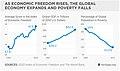 As Economic Freedom rises Poverty falls.jpg