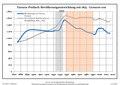 Bevölkerungsentwicklung Turnow-Preilack.pdf