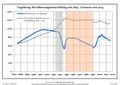 Bevölkerungsentwicklung Vogelsang.pdf