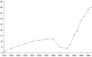 British S-class submarine (1931) - Number of S-class submarines in service by year.