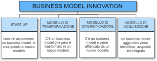 Diagramma a blocchi business model innovation