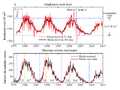 Changes in total solar irradiance and monthly sunspot numbers, 1975-2013-es.png