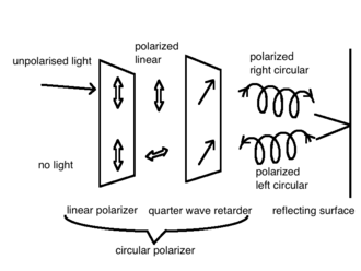 Anti-reflective coating - Reflections are blocked by a circular polarizer
