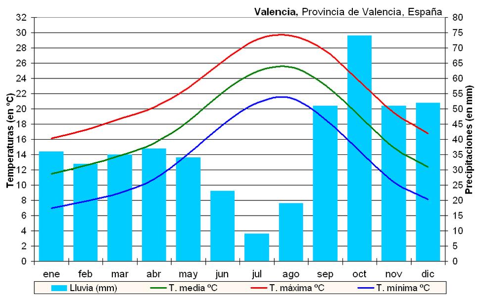 Clima Valencia (España)