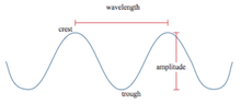 Crest trough wavelength amplitude.png