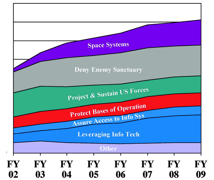File:DARPA's budget by QDR transformation goalsFY 2002 - FY 2009.tiff