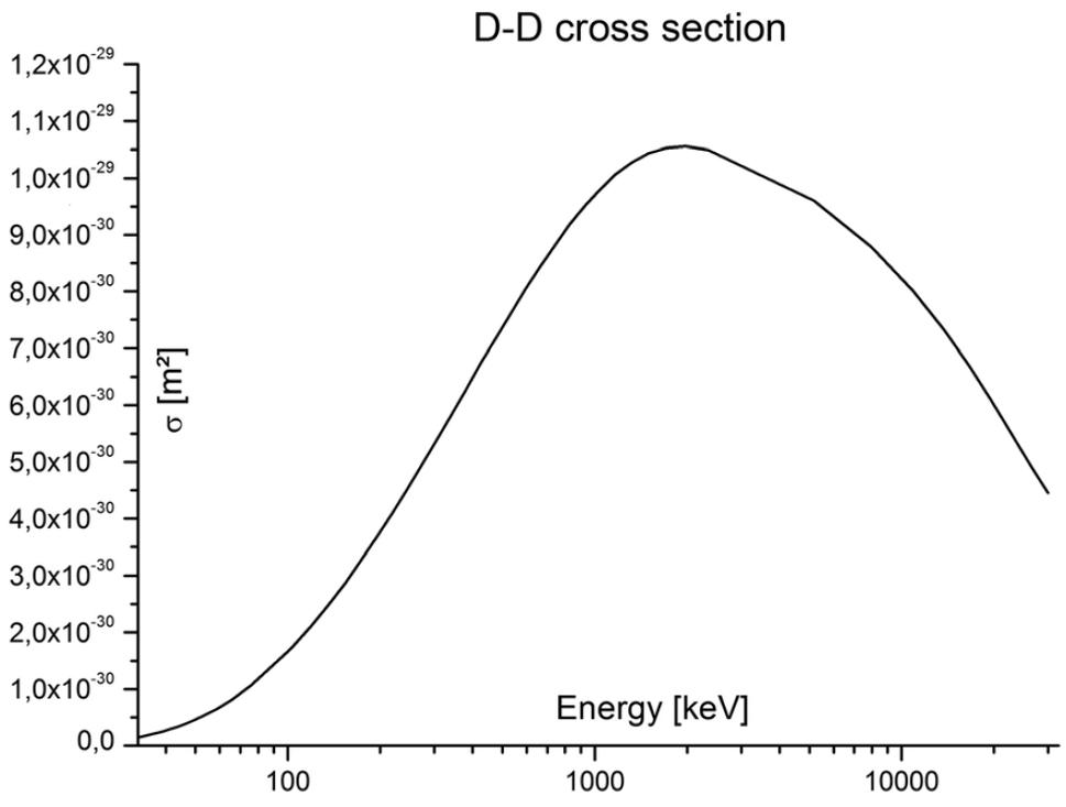 Deuterium Deuterium Fusion Cross Section