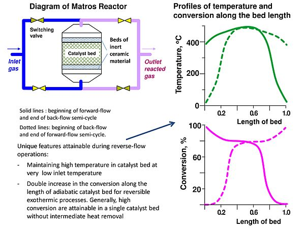 Diagram of Matros Reactor and Profiles of Temperature and Conversion.jpg
