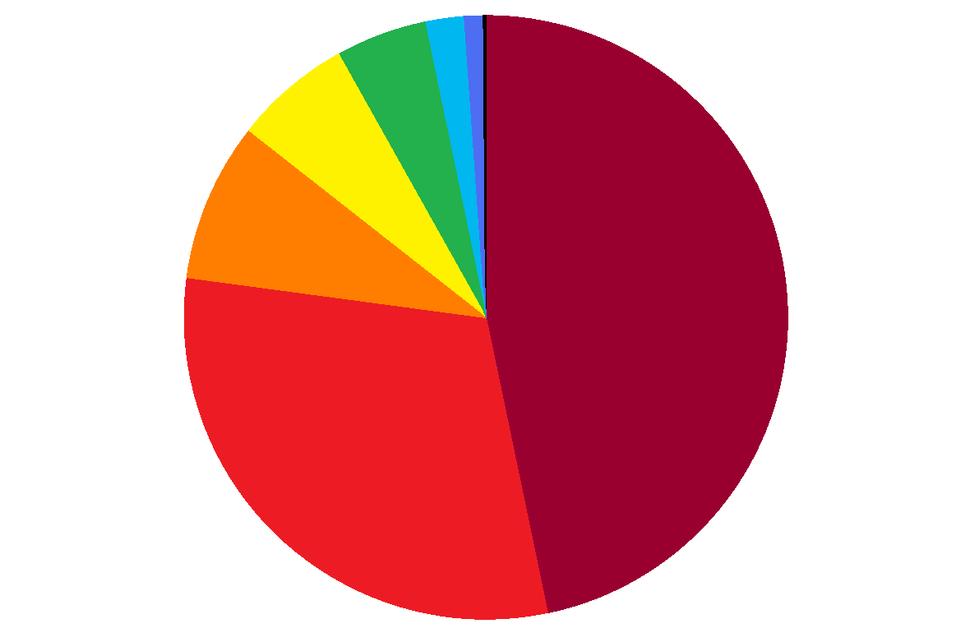 EU Budget 2006 - Total expenditure