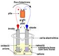 Electrolisi.png