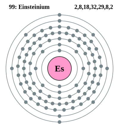 Electron shell 099 Einsteinium.svg