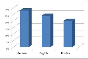 Demographics of the Czech Republic - Image: Foreign languages Czech Republic
