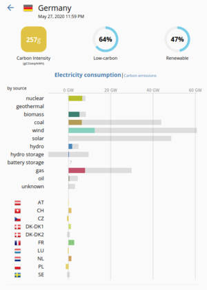 Electricity generation related CO 2 emissions in Germany as of 27 May 2020 with overall CO2 intensity of 257 gCO2eq/kWh.