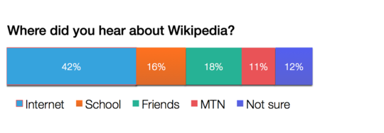Ghana survey by WMF 10.png
