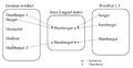 Hamburger-example eurowordnet.png