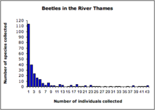 Relative species abundance - Wikipedia