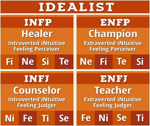 Myers Briggs Types Chart: Idealist NF Personality Type MBTI.jpg - Wikimedia Commons,Chart
