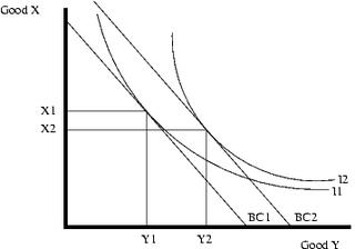 Inferior good Concept in economics
