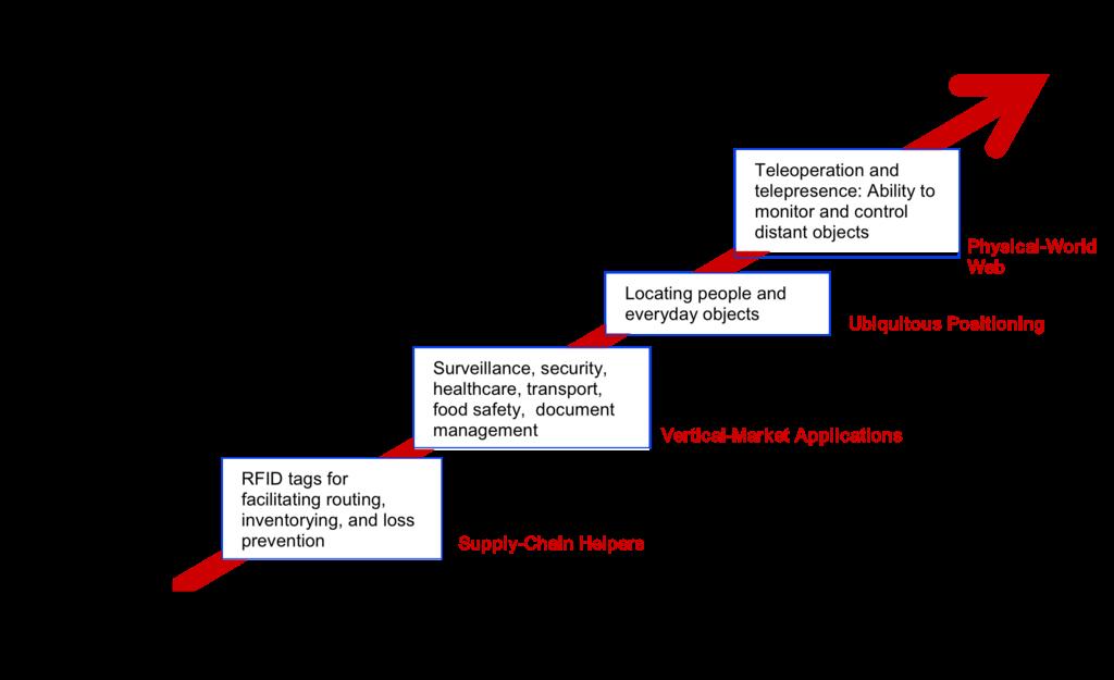 Microsoft Developer Program for IoT & Windows 10 IoT Core Insider Preview – ThingX Cloud