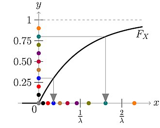 Inverse transform sampling - Image: Inverse transformation method for exponential distribution