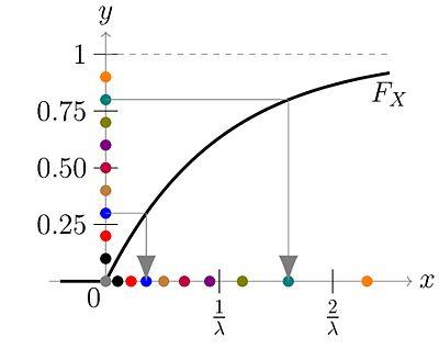 Inverse transform sampling - Wikipedia