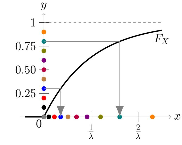 File:Inverse transformation method for exponential distribution.jpg