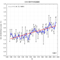 Japanese spring temperature graph.png