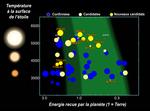 Kepler Habitable Zone Planets-2017-06 fr.png