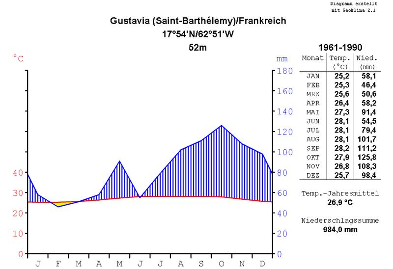 File:Klimadiagramm-metrisch-deutsch-Gustavia-Frankreich-1961-1990.png