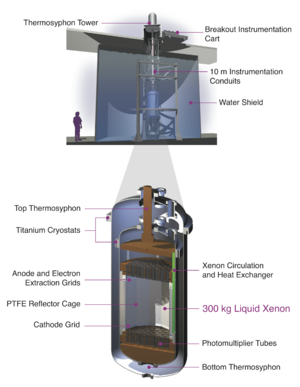 """Large Underground Xenon experiment - Schematic of the Large Underground Xenon (LUX) detector. The detector consists of an inner cryostat filled with 370 kg of liquid xenon (300 kg in the inner region, called the """"active volume"""") cooled to −100 °C. 122 photomultiplier tubes detect light generated inside the detector. The LUX detector has an outer cryostat that provides vacuum insulation. An 8-meter-diameter by 6-meter-high water tank shields the detector from external radiation, such as gamma rays and neutrons."""