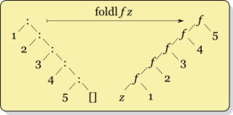 Fold (higher-order function) - Image: Left fold transformation