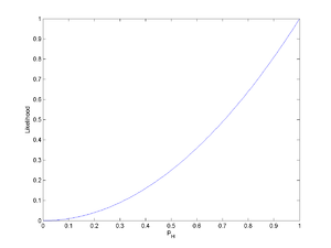 Likelihood function - Figure 1.  The likelihood function for the probability of a coin landing heads-up (without prior knowledge) after observing HH.