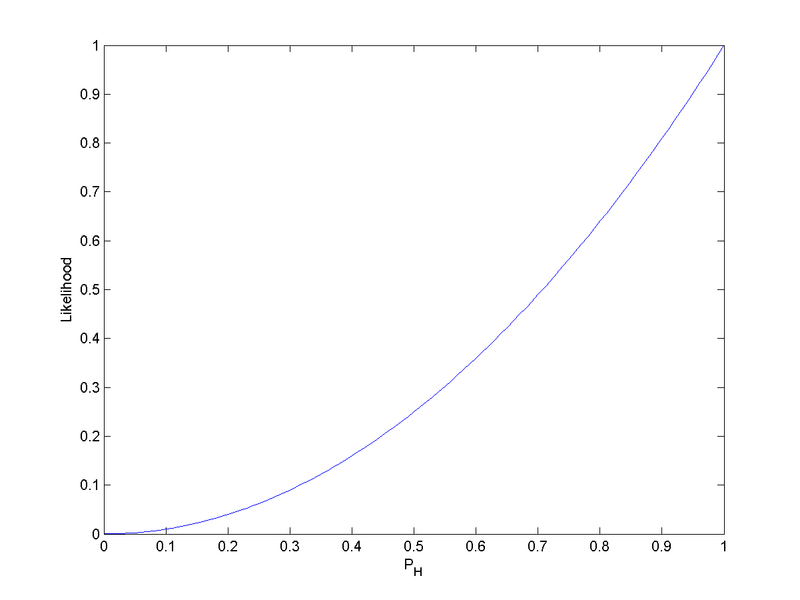 Figure 1.  The likelihood function ( p H 2 {\displaystyle p_{\text{H}}^{2}} ) for the probability of a coin landing heads-up (without prior knowledge of the coin's fairness), given that we have observed HH. LikelihoodFunctionAfterHH.png