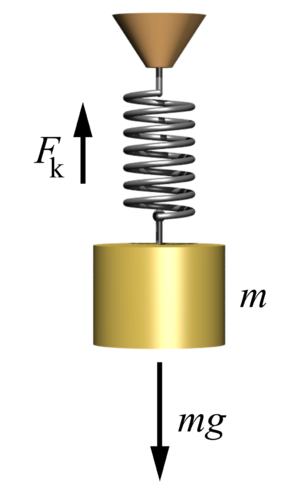 Hooke's law - A mass suspended by a spring is the classical example of a harmonic oscillator