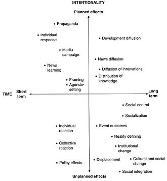 Influence of mass media - Figure 1: McQuail's typology of media effects