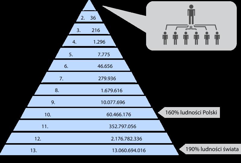 Plik:Mechanizm funkcjonowania piramidy finansowej.png